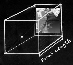 The focal length of your pinhole camera is the distance between the pinhole and the paper or film you have loaded the camera with.